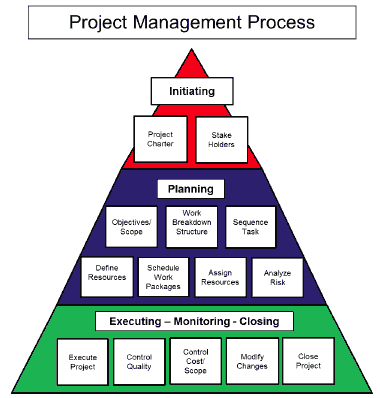 project management process by Steve Reissig, Leadership Initiatives