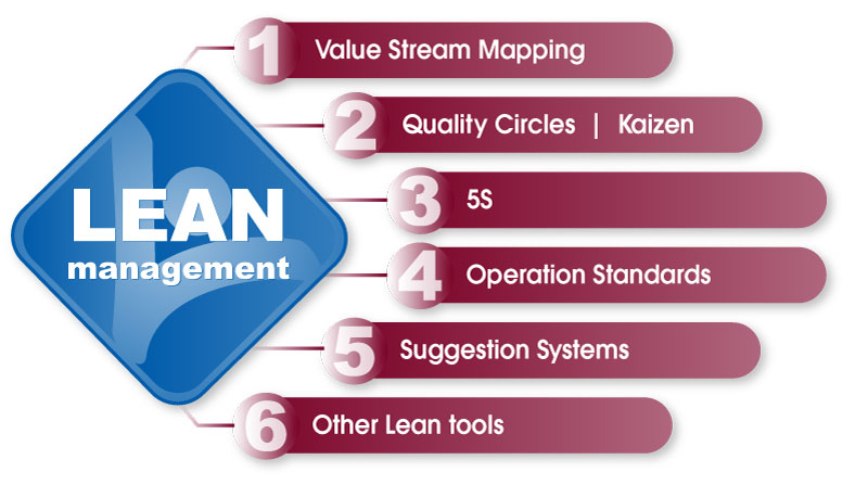 Lean Culture Transformation consists of complete training in all facets of Lean Management